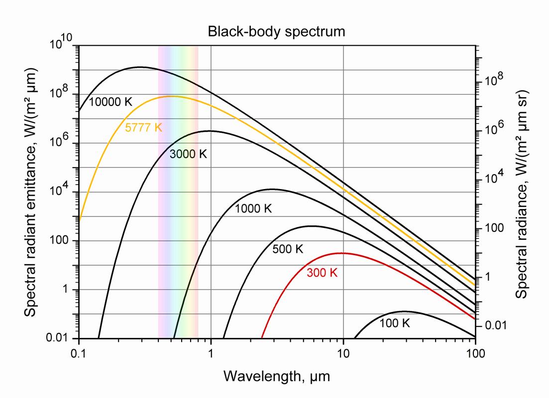 зависимость частоты излучения от мощности при различных температурах