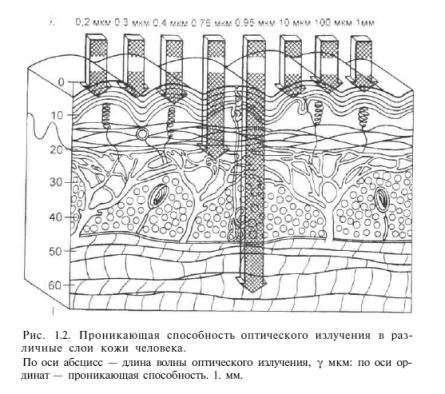 глубина проникновения тепловых лучей в зависимости от длины волны