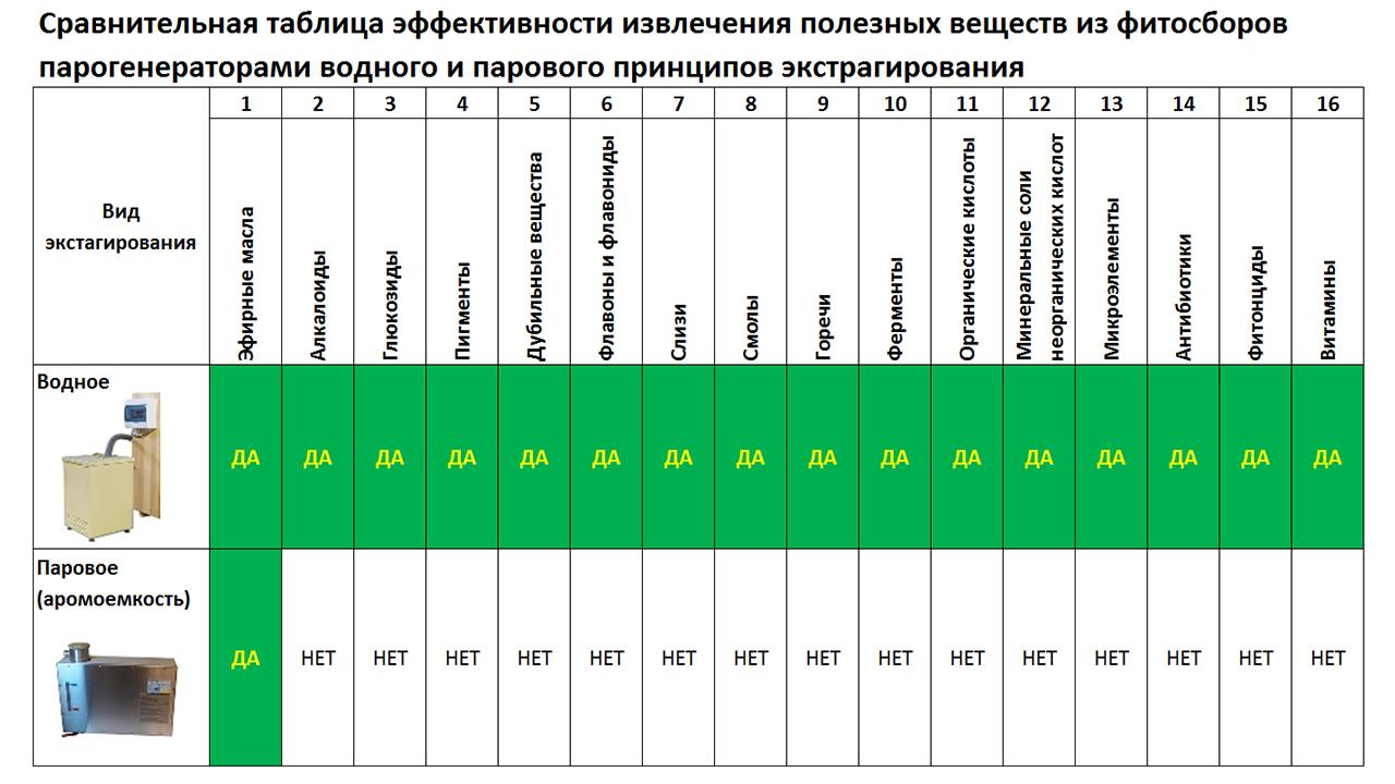 Сравнительная таблица эффективности экстрагирования веществ парогенераторами разных типов