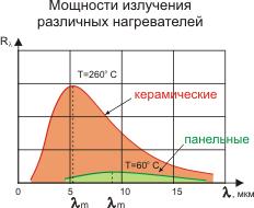 диапазон излучения керамических нагревателей