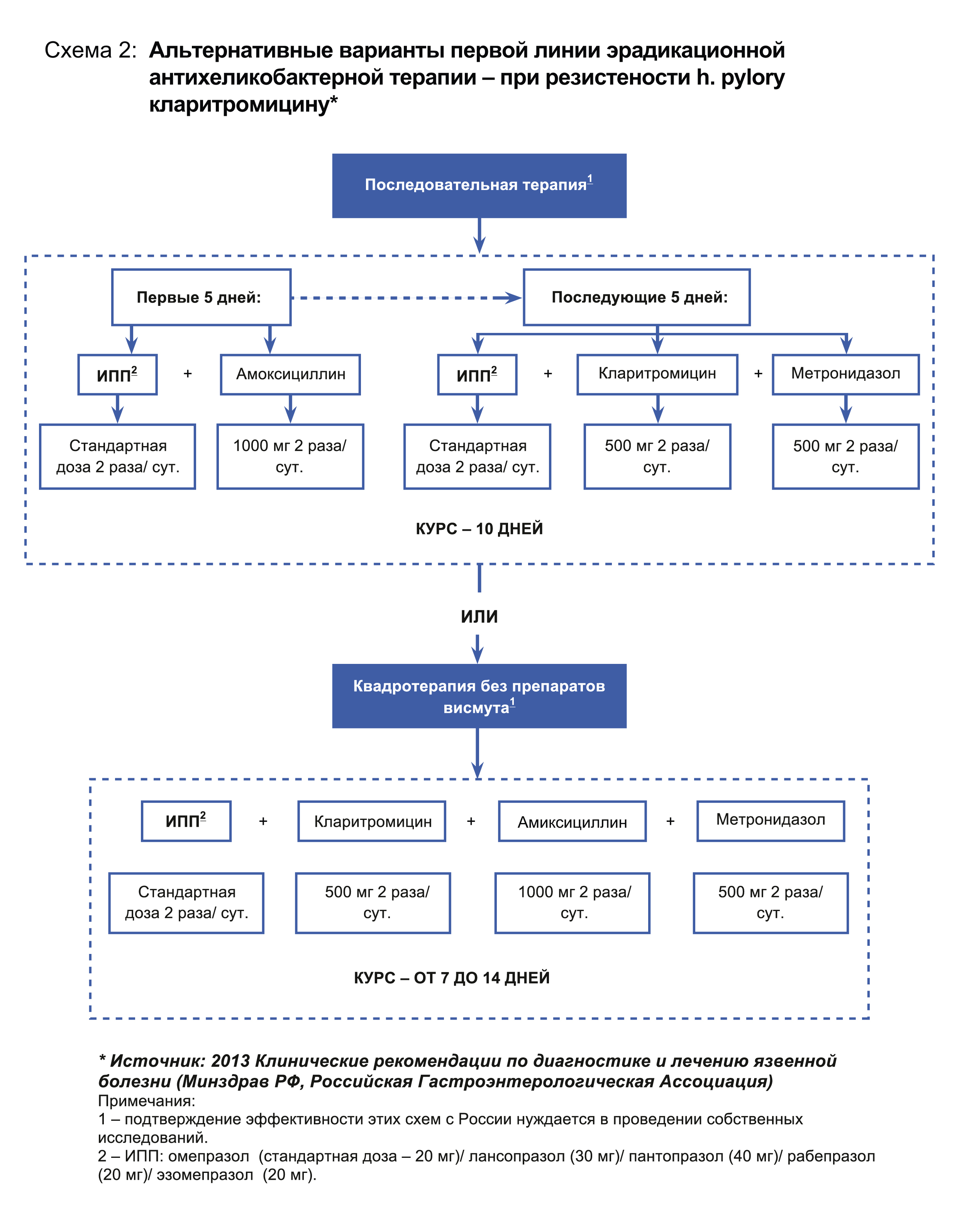 Вторая схема лечения от хеликобактера
