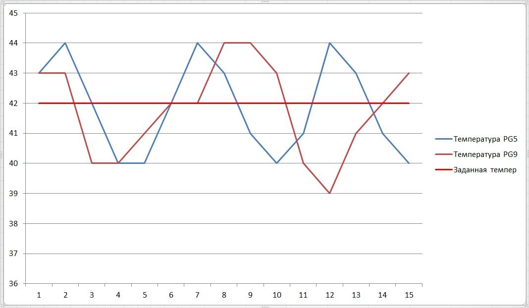 График температуры парогенератор 15 минут