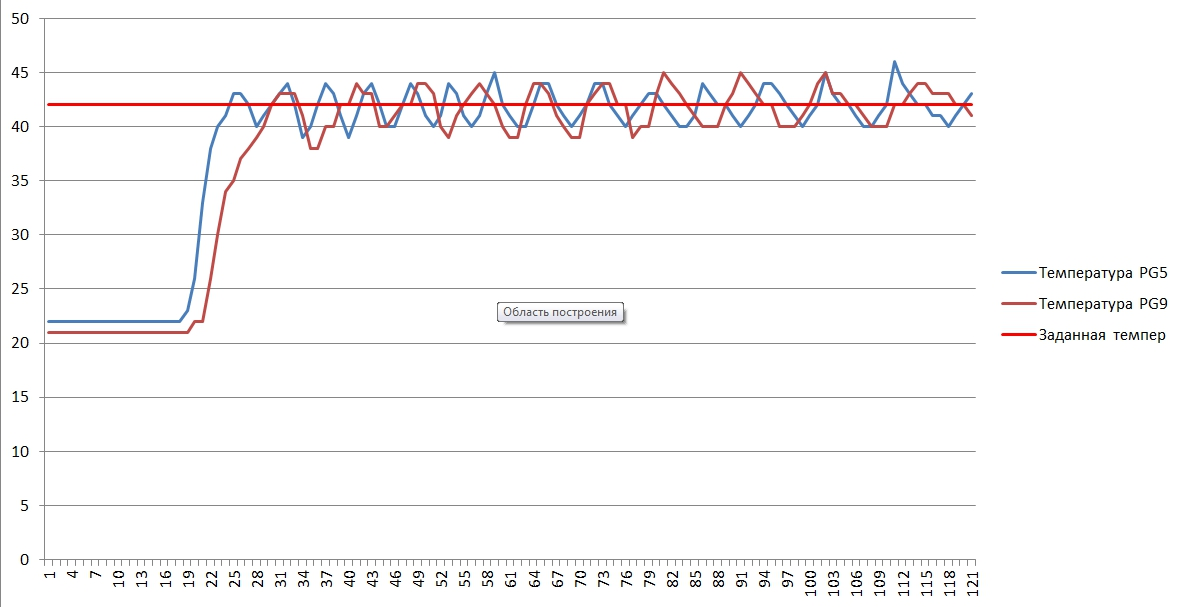 График динамики разогрева парогенератора ПЭ-2.0
